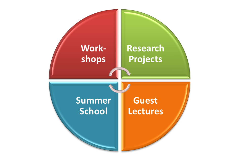 The piechart displays the four parts of the project AsTeRICS Academy: Research, Workshops, Summer School and Guest Lectures